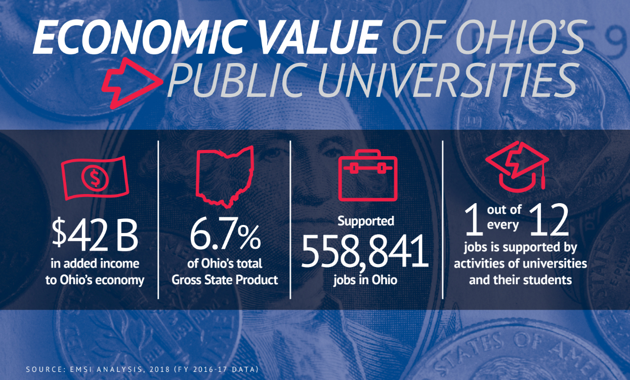 Graphic displaying the economic value of Ohio's public universities